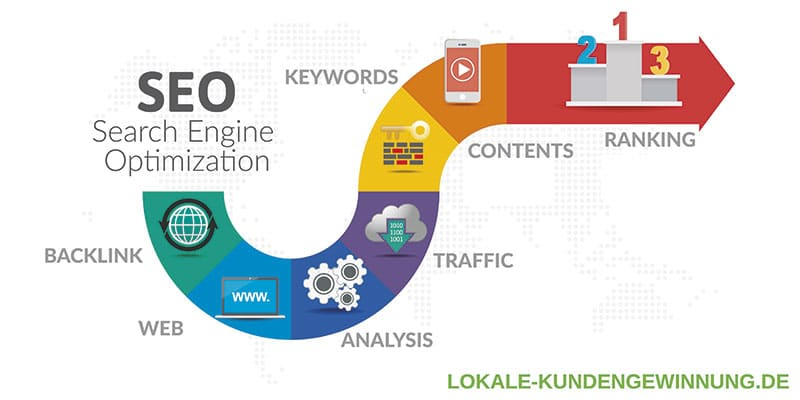 Wir halten verschiedene Webinare zum Thema Online-Marketing, z.B. Google my Business, Homepagesysteme, Grundlagen im Bereich Suchmaschinenoptimierung (SEO) Experte Google my Business Leiter Webinar halten